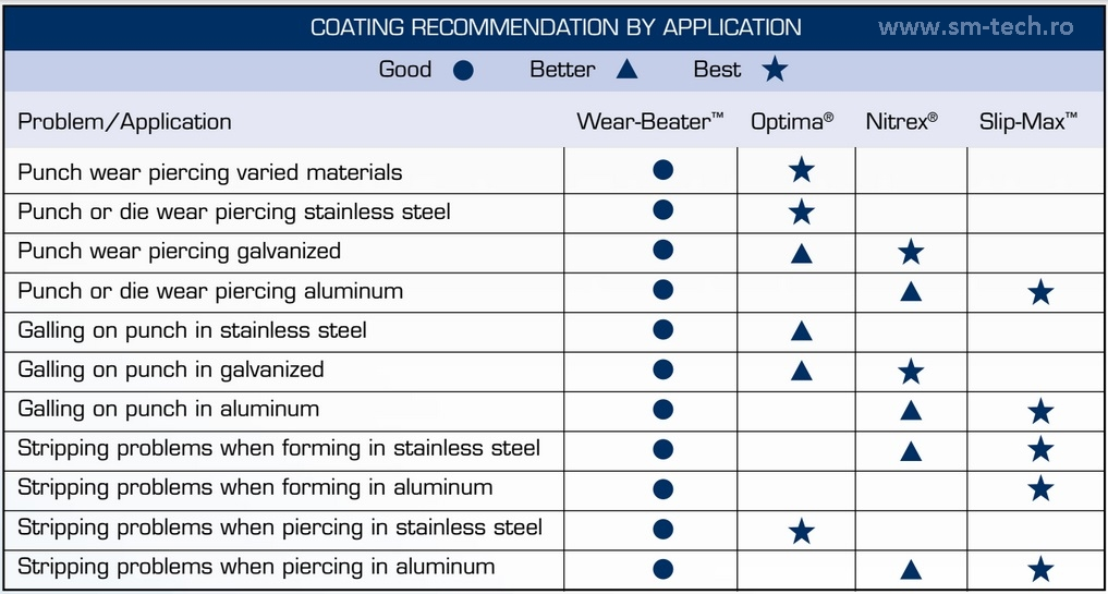 Coating recomandation by application - SM