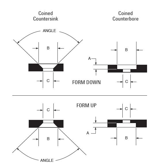 Coining countersink tools - scule zenc pentru masina de stantat cnc