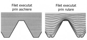 Filete executate prin aschiere si rulare