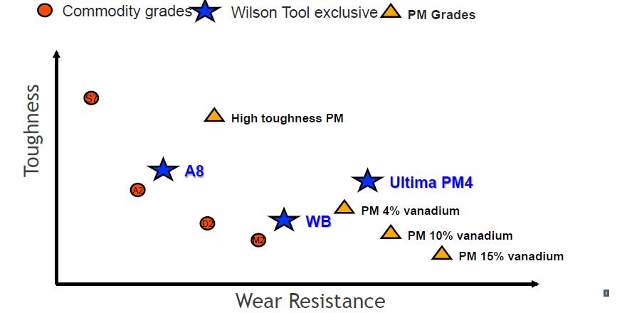 Grafic duritate/rezistenta la uzura comparativ otel Ultima cu alte oteluri